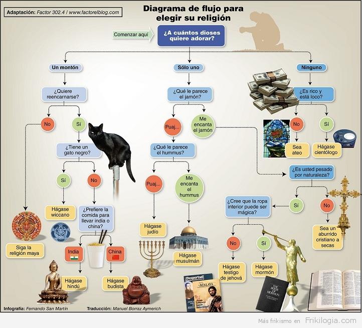 Diagrama de flujo para elegir religión