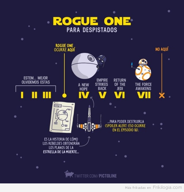 Rogue One Timeline